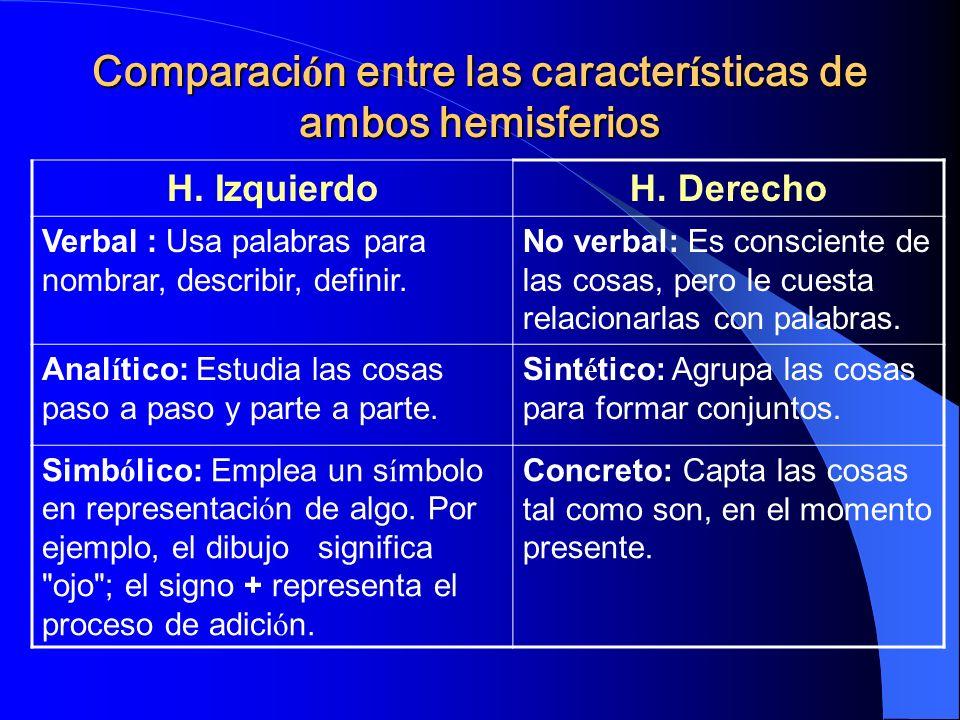 Comparación entre las características de ambos hemisferios