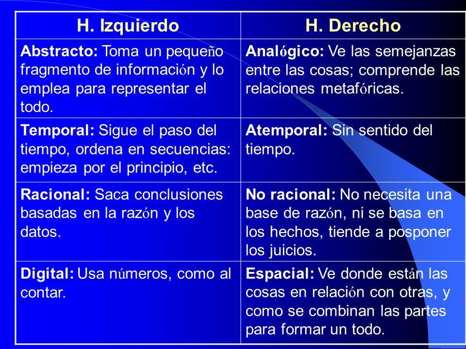 H. Izquierdo H. Derecho. Abstracto: Toma un pequeño fragmento de información y lo emplea para representar el todo.