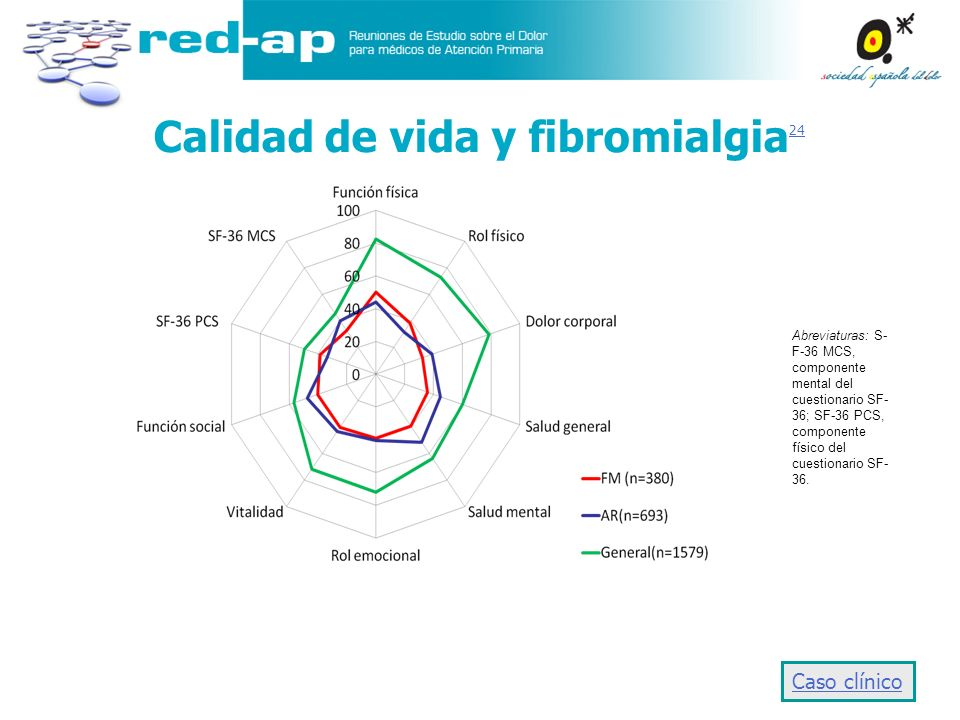 Calidad de vida y fibromialgia24