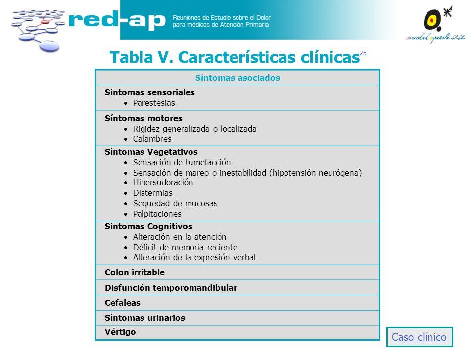 Tabla V. Características clínicas25