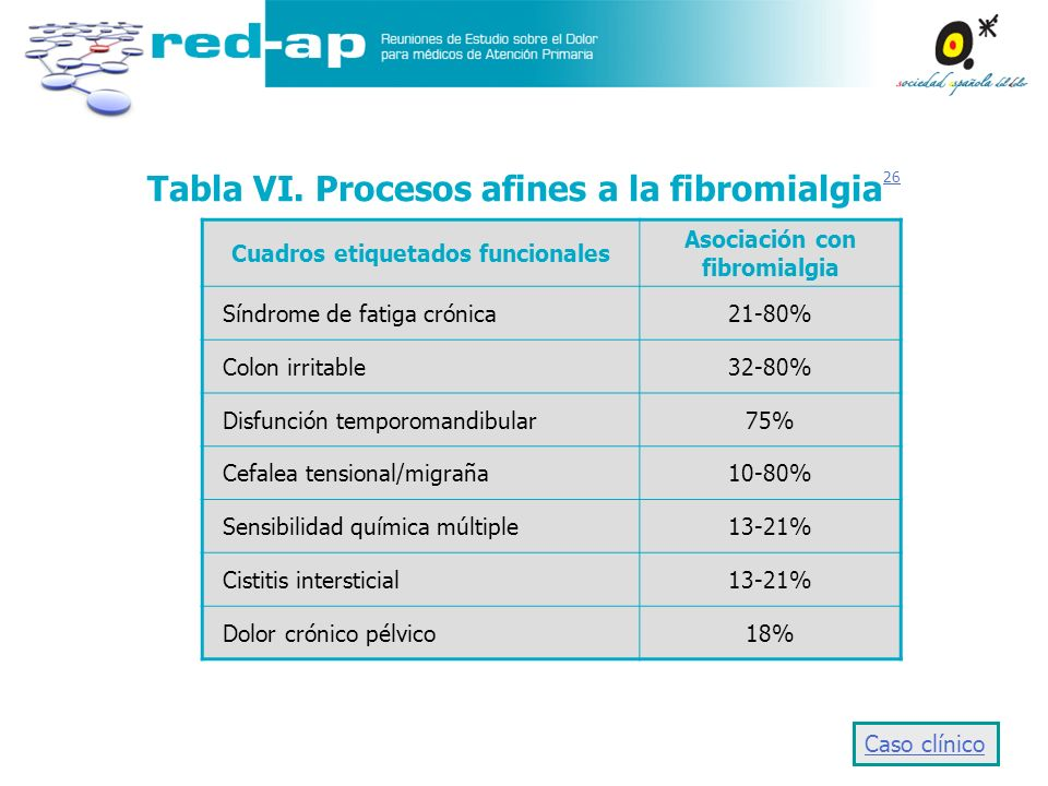 Tabla VI. Procesos afines a la fibromialgia26