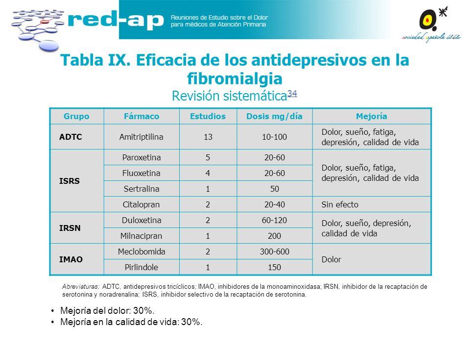Tabla IX. Eficacia de los antidepresivos en la fibromialgia Revisión sistemática34