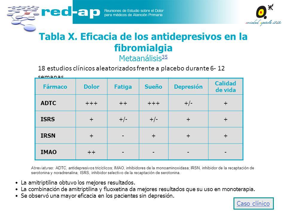 Tabla X. Eficacia de los antidepresivos en la fibromialgia Metaanálisis35