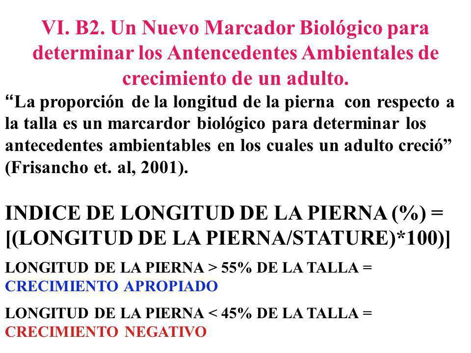 INDICE DE LONGITUD DE LA PIERNA (%) =