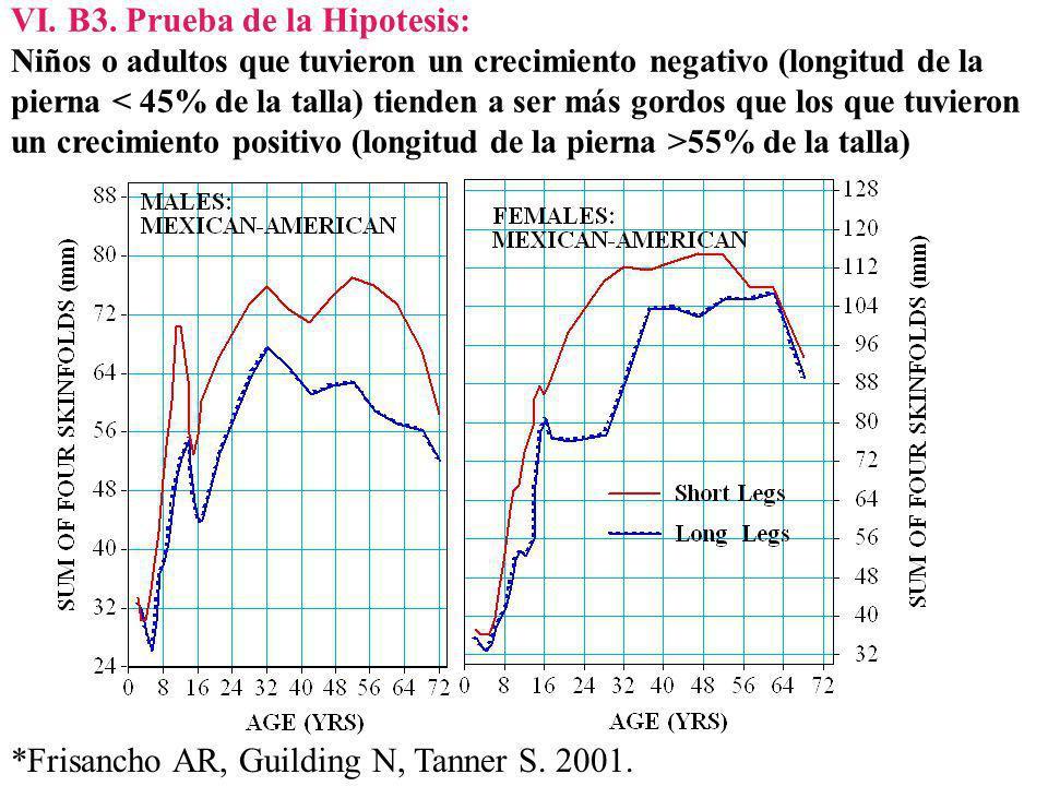 VI. B3. Prueba de la Hipotesis: Niños o adultos que tuvieron un crecimiento negativo (longitud de la pierna < 45% de la talla) tienden a ser más gordos que los que tuvieron un crecimiento positivo (longitud de la pierna >55% de la talla)