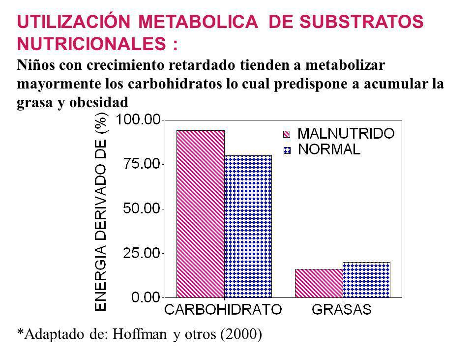 UTILIZACIÓN METABOLICA DE SUBSTRATOS NUTRICIONALES :