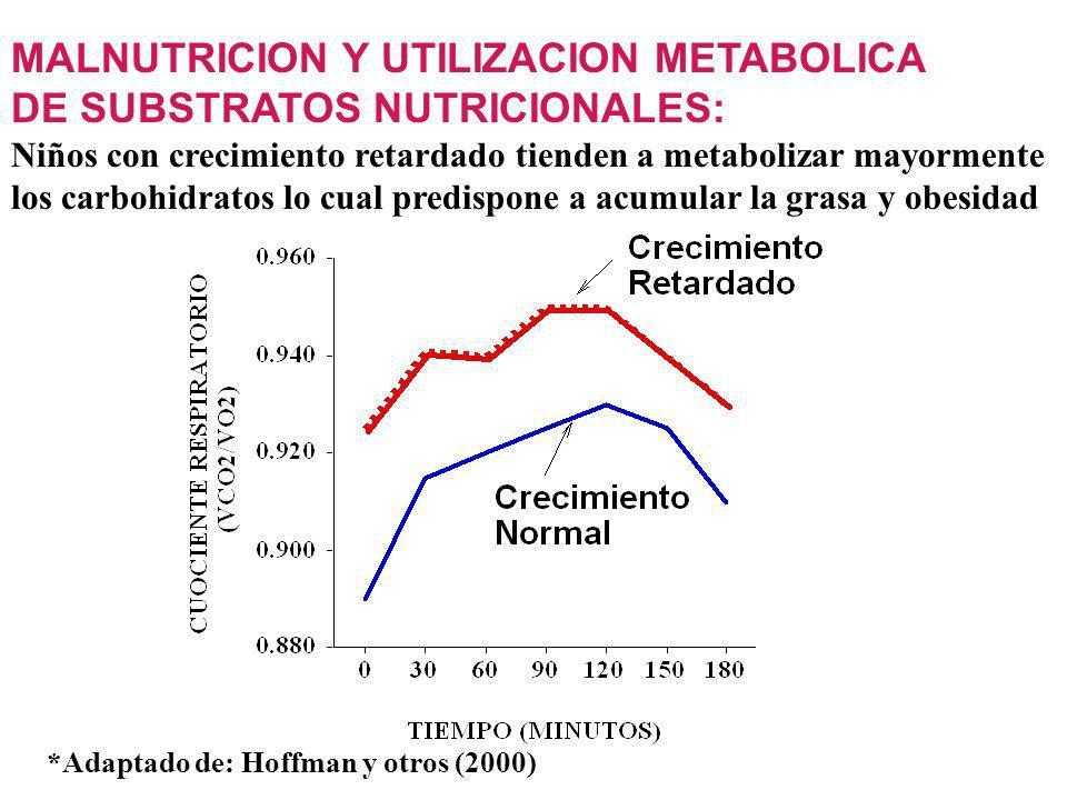 MALNUTRICION Y UTILIZACION METABOLICA DE SUBSTRATOS NUTRICIONALES: