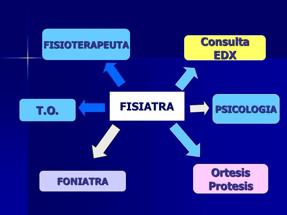 Consulta EDX FISIATRA T.O. Ortesis Protesis