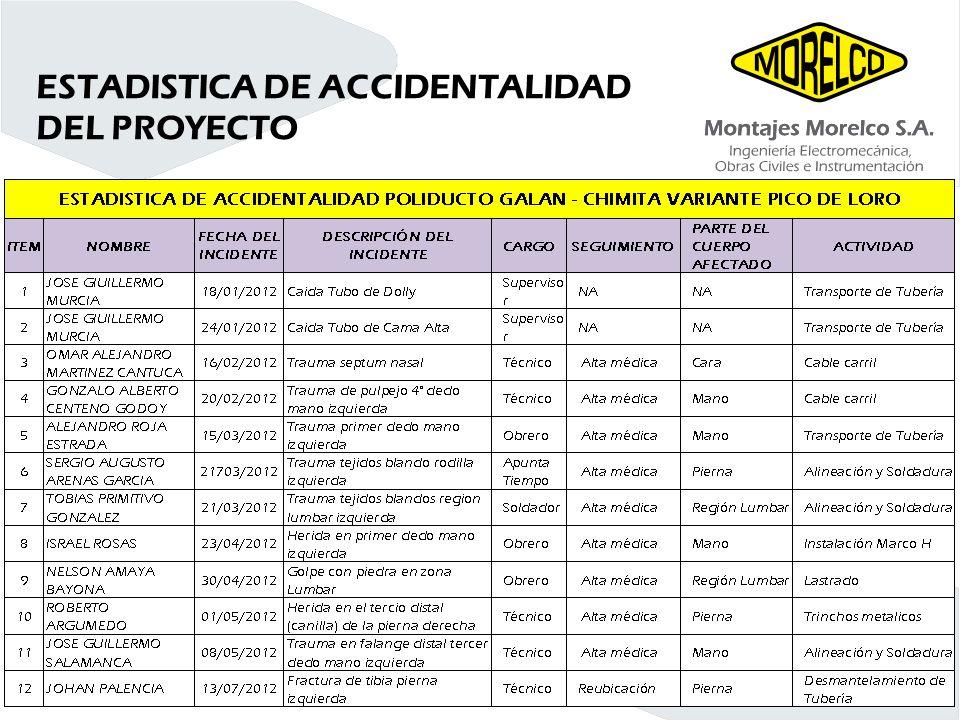ESTADISTICA DE ACCIDENTALIDAD DEL PROYECTO