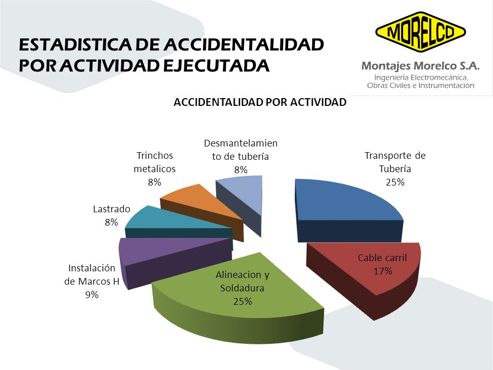 ESTADISTICA DE ACCIDENTALIDAD POR ACTIVIDAD EJECUTADA