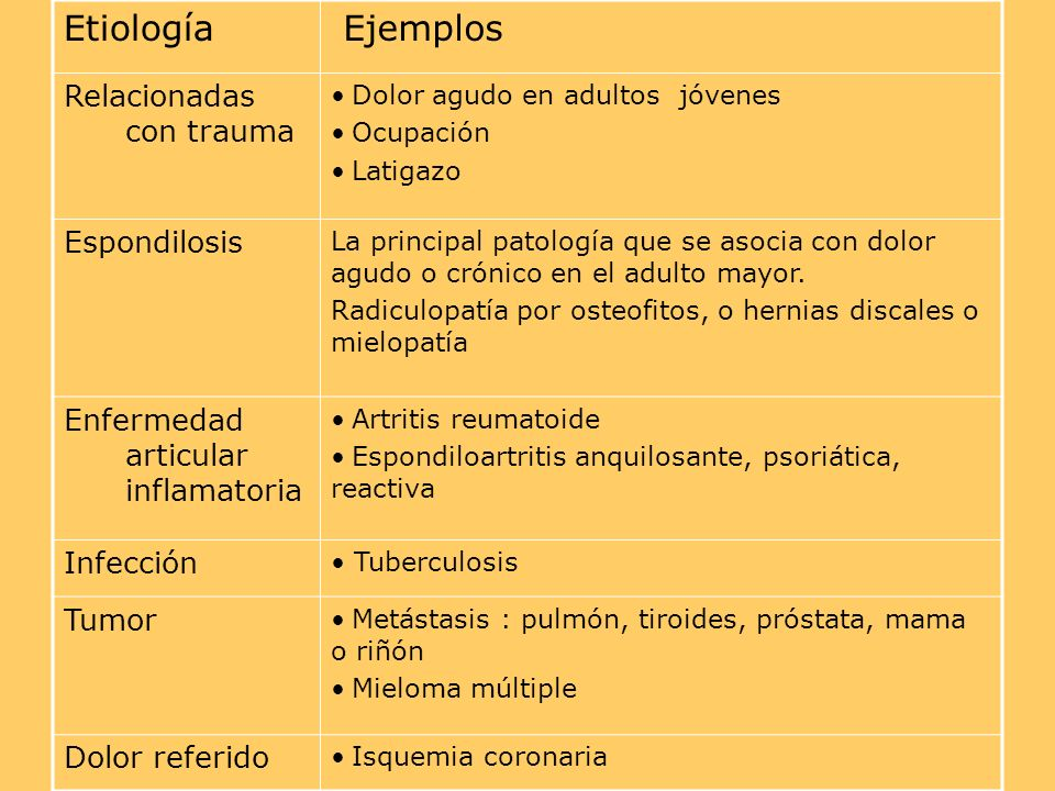 Etiología Ejemplos Relacionadas con trauma Espondilosis