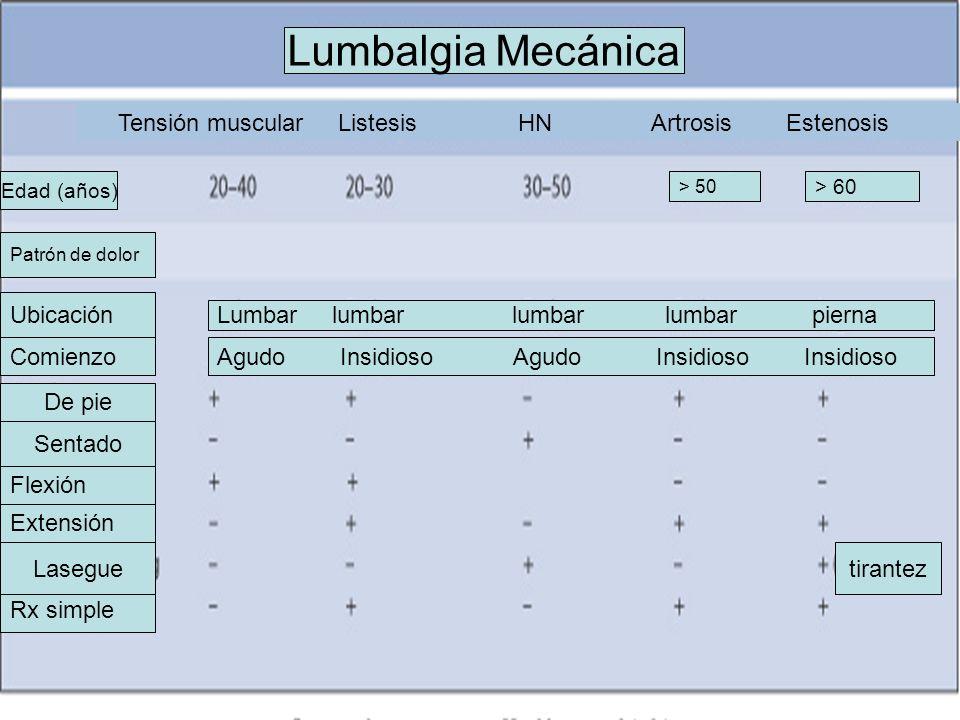 Lumbalgia Mecánica Tensión muscular Listesis HN Artrosis Estenosis
