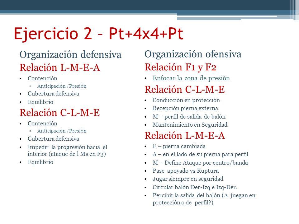 Ejercicio 2 – Pt+4x4+Pt Organización defensiva Organización ofensiva