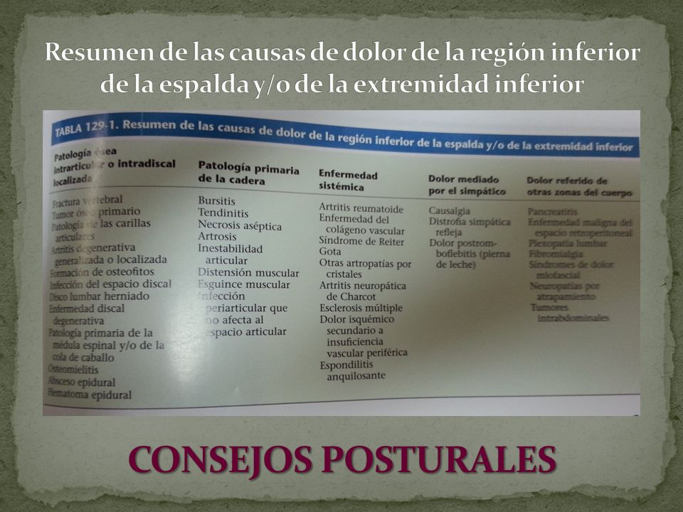 Resumen de las causas de dolor de la región inferior de la espalda y/o de la extremidad inferior
