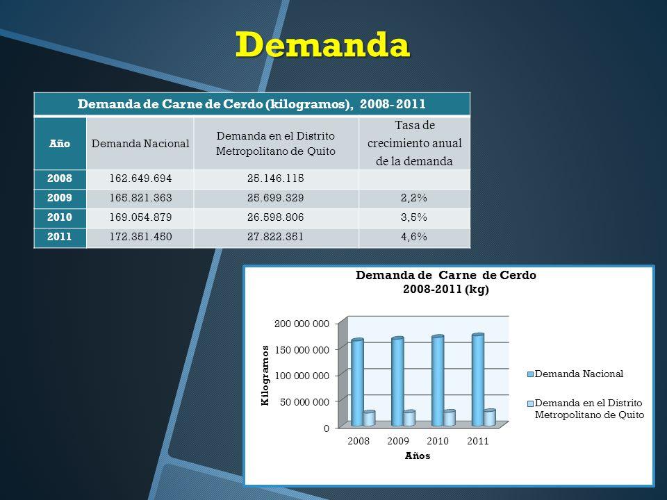 Demanda de Carne de Cerdo (kilogramos), 2008- 2011