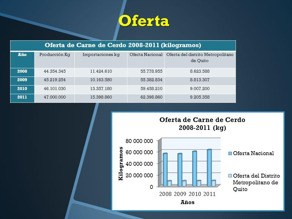 Oferta de Carne de Cerdo 2008-2011 (kilogramos)