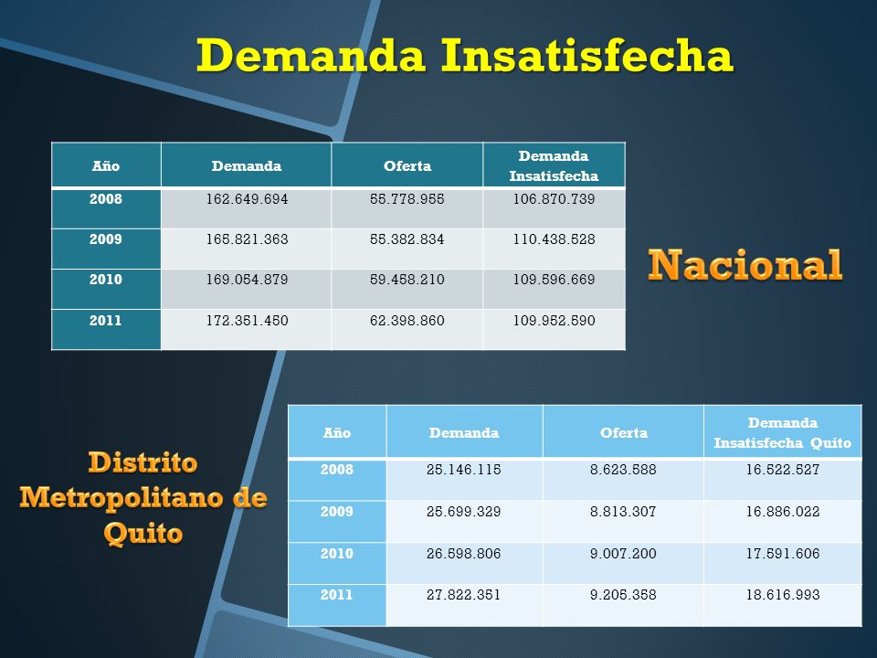 Demanda Insatisfecha Quito Distrito Metropolitano de Quito