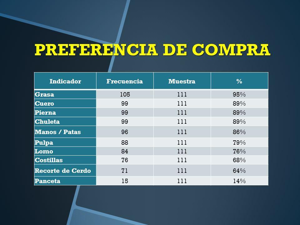 PREFERENCIA DE COMPRA Indicador Frecuencia Muestra % Grasa 105 111 95%
