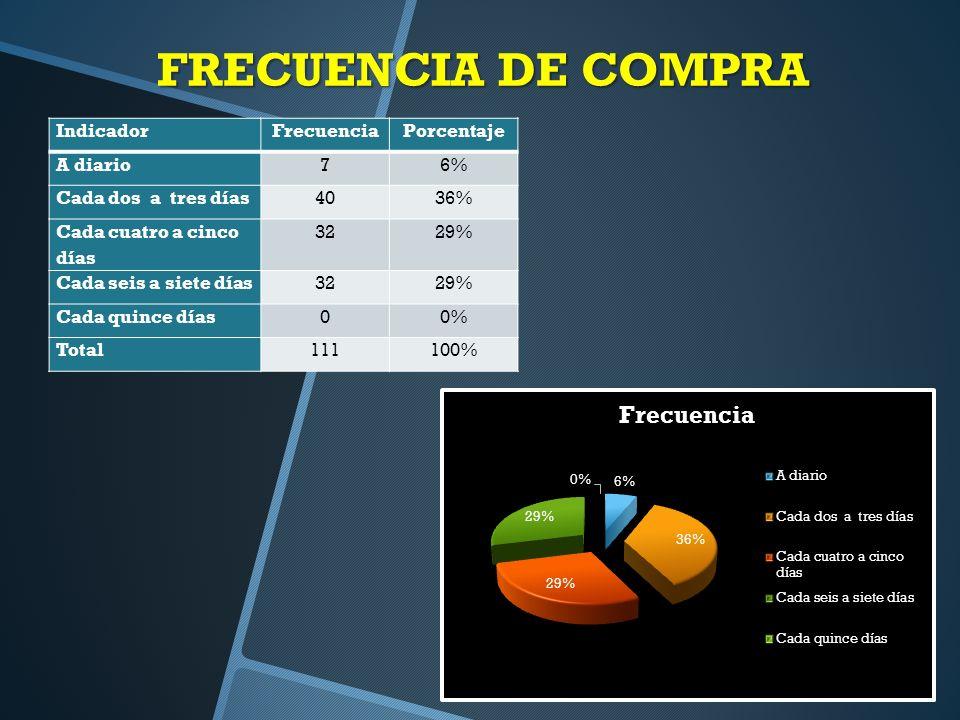FRECUENCIA DE COMPRA Indicador Frecuencia Porcentaje A diario 7 6%