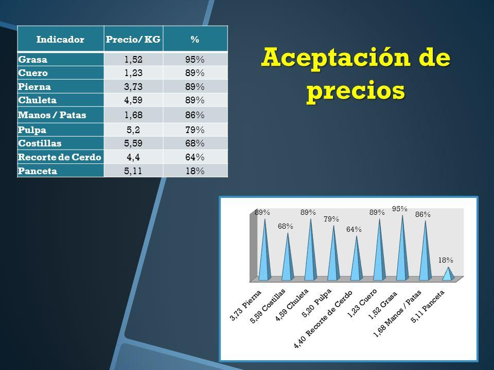 Aceptación de precios Indicador Precio/ KG % Grasa 1,52 95% Cuero 1,23
