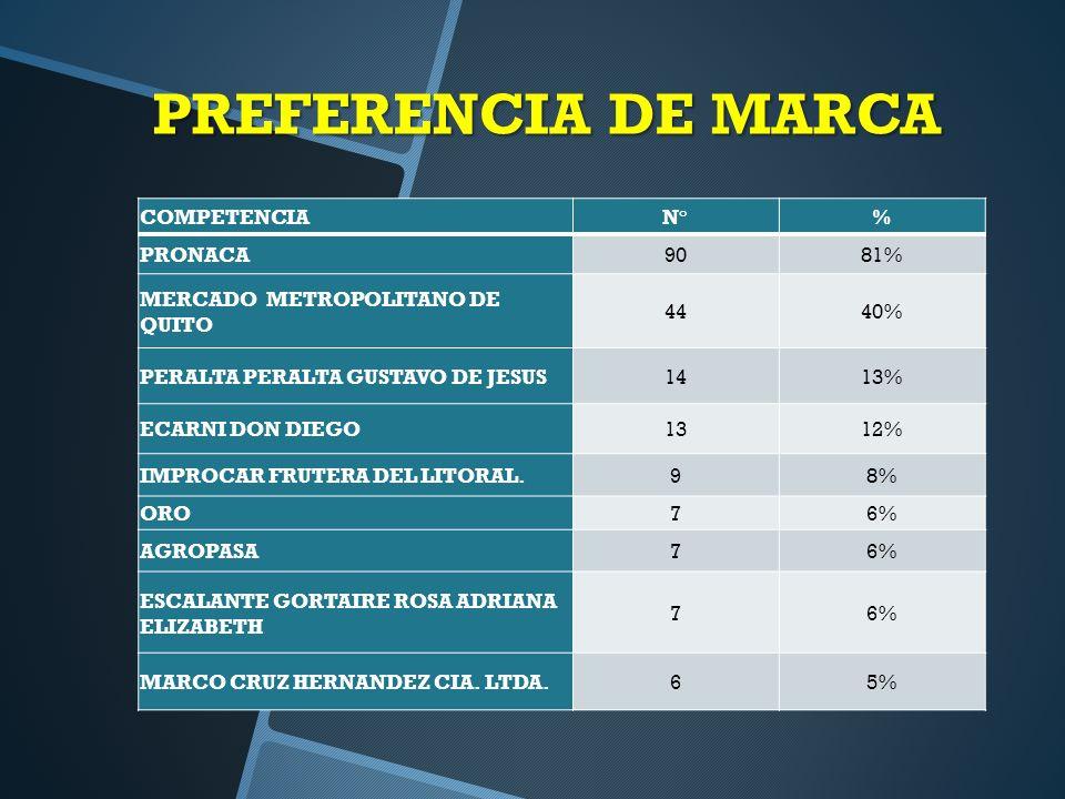 PREFERENCIA DE MARCA COMPETENCIA N° % PRONACA 90 81%