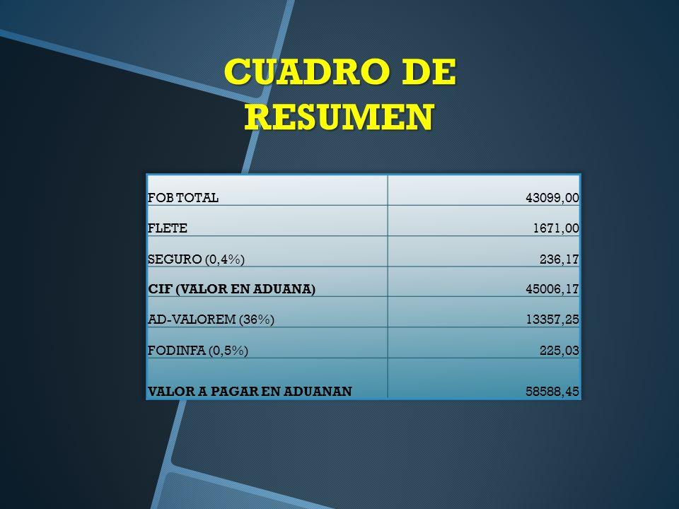 CUADRO DE RESUMEN FOB TOTAL 43099,00 FLETE 1671,00 SEGURO (0,4%)