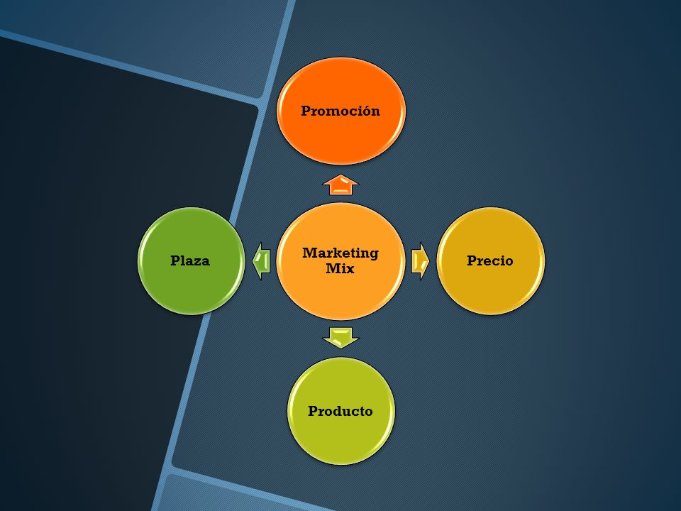 Marketing Mix Promoción Precio Producto Plaza