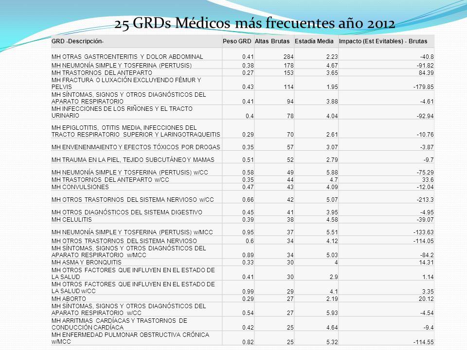 25 GRDs Médicos más frecuentes año 2012