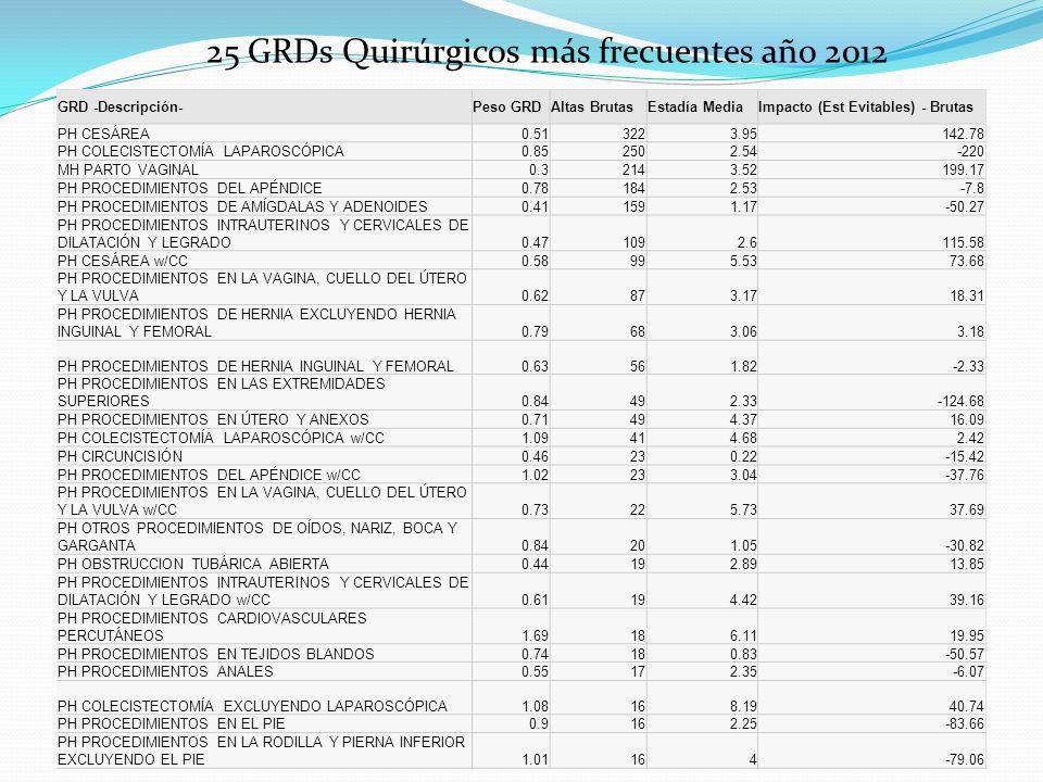 25 GRDs Quirúrgicos más frecuentes año 2012