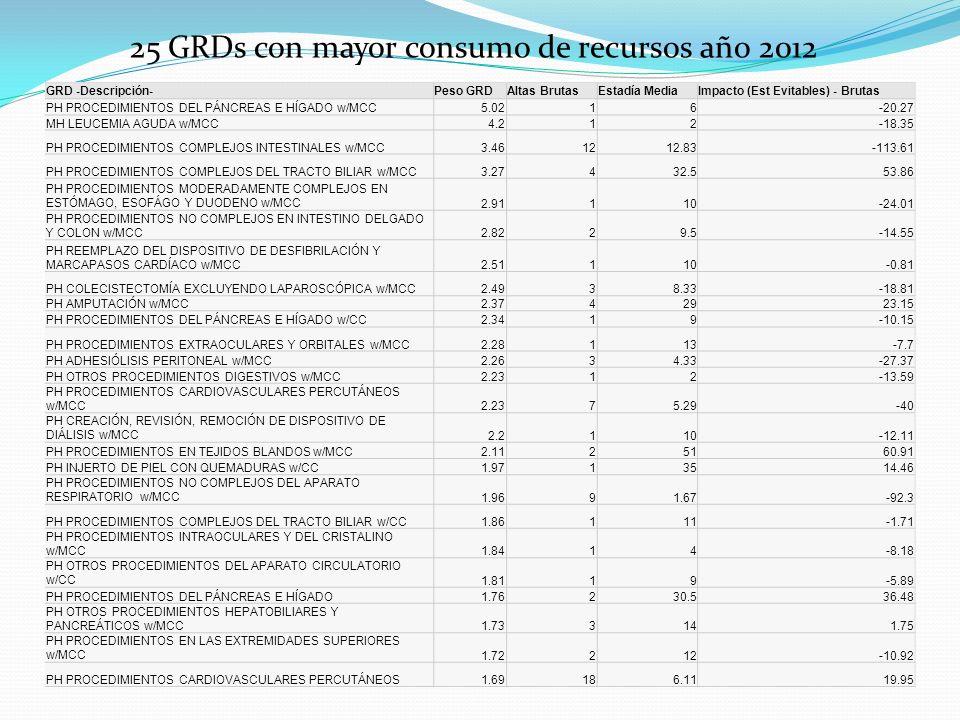 25 GRDs con mayor consumo de recursos año 2012