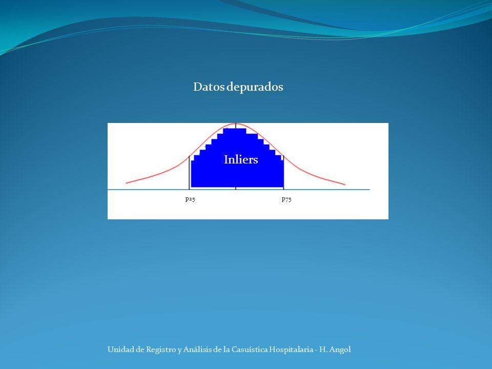 Datos depurados Inliers