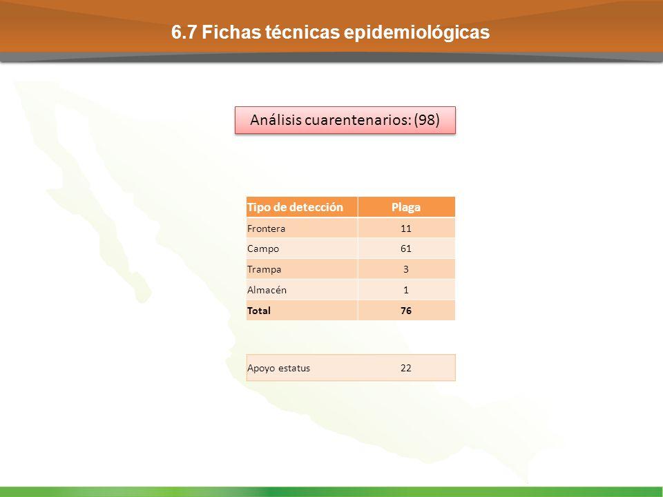 Análisis cuarentenarios: (98)