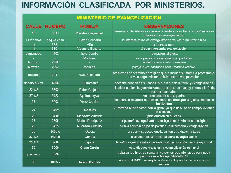 MINISTERIO DE EVANGELIZACION