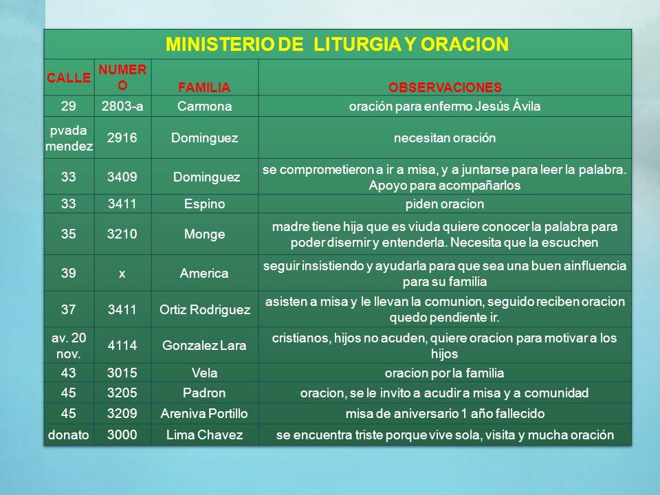 MINISTERIO DE LITURGIA Y ORACION
