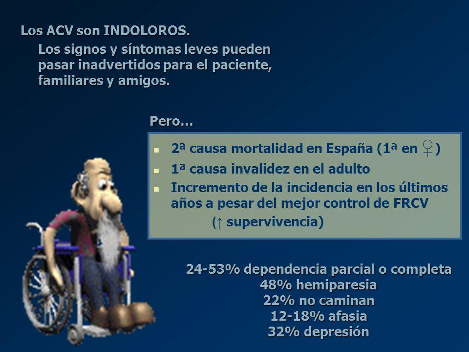24-53% dependencia parcial o completa