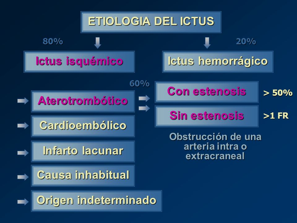 Obstrucción de una arteria intra o extracraneal
