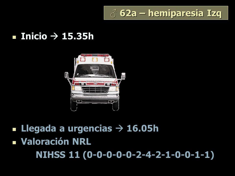 ♂ 62a – hemiparesia Izq Inicio  15.35h. Llegada a urgencias  16.05h.