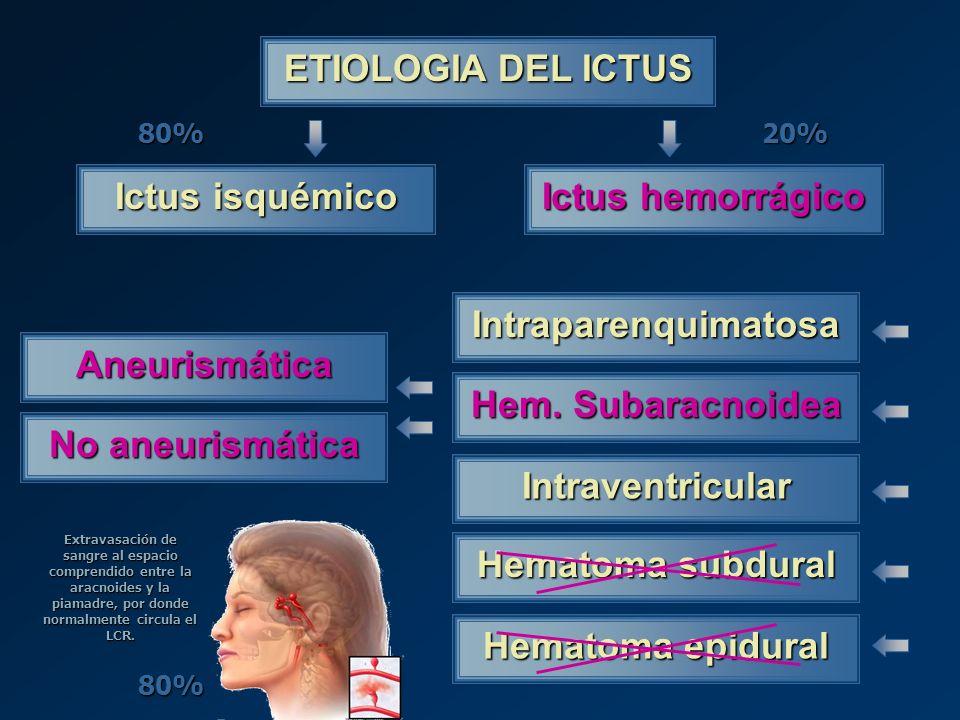 ETIOLOGIA DEL ICTUS Ictus isquémico Ictus hemorrágico
