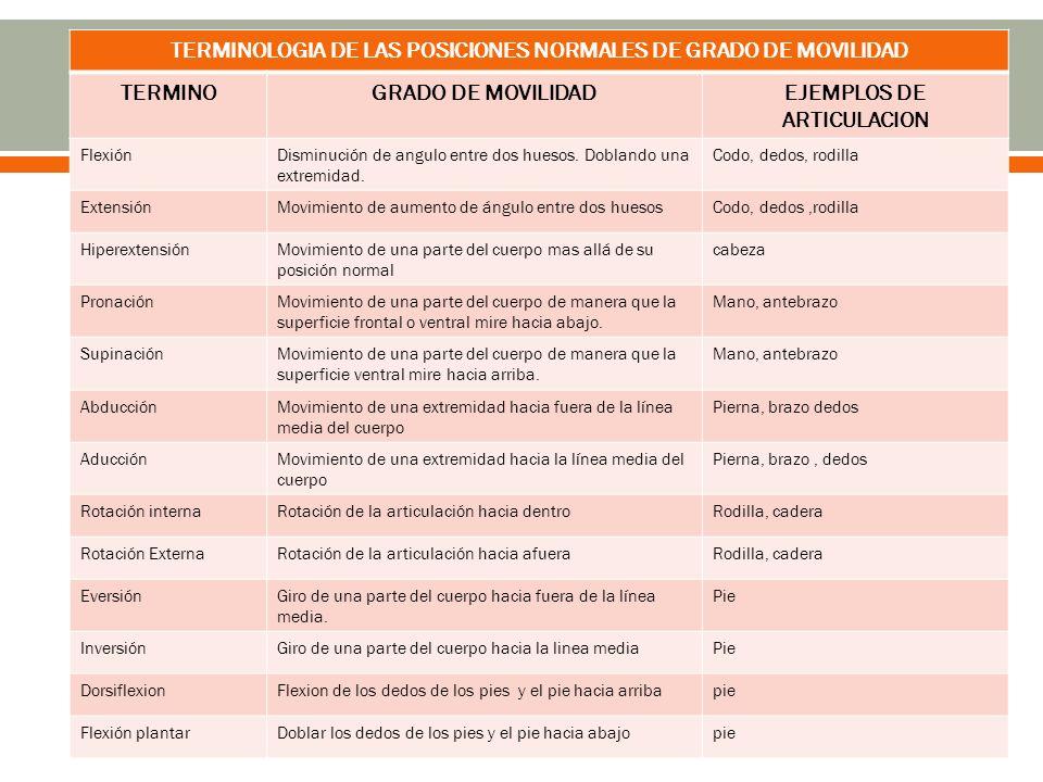 TERMINOLOGIA DE LAS POSICIONES NORMALES DE GRADO DE MOVILIDAD TERMINO