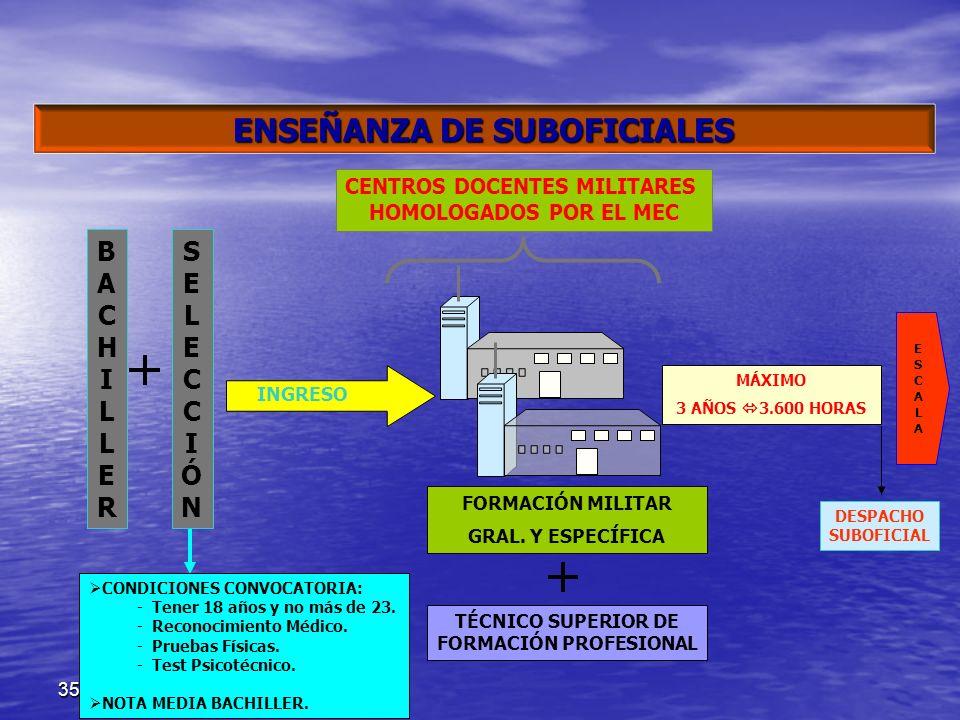 ENSEÑANZA DE SUBOFICIALES