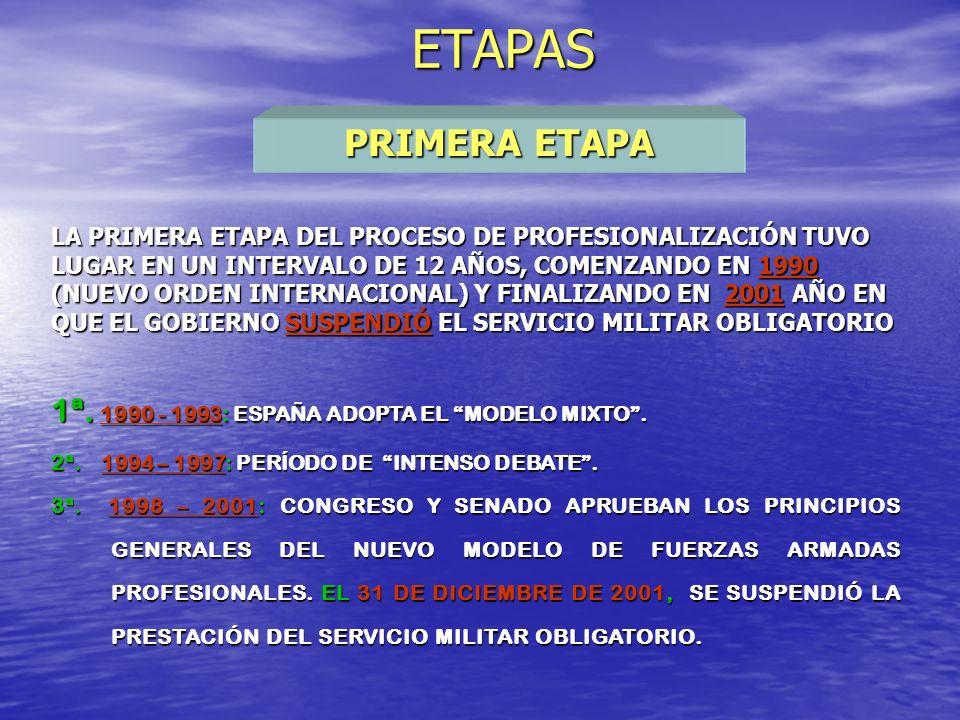 ETAPAS FASES PRIMERA ETAPA