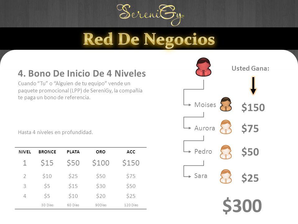 $300 Red De Negocios $150 $75 $50 $25 4. Bono De Inicio De 4 Niveles 1
