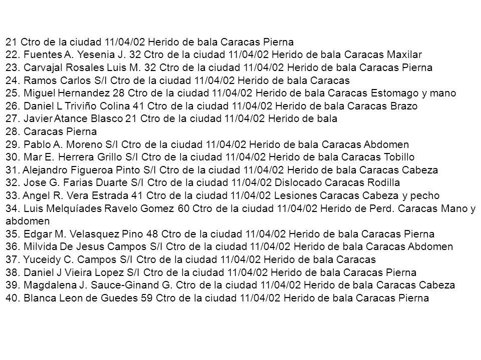 21 Ctro de la ciudad 11/04/02 Herido de bala Caracas Pierna 22
