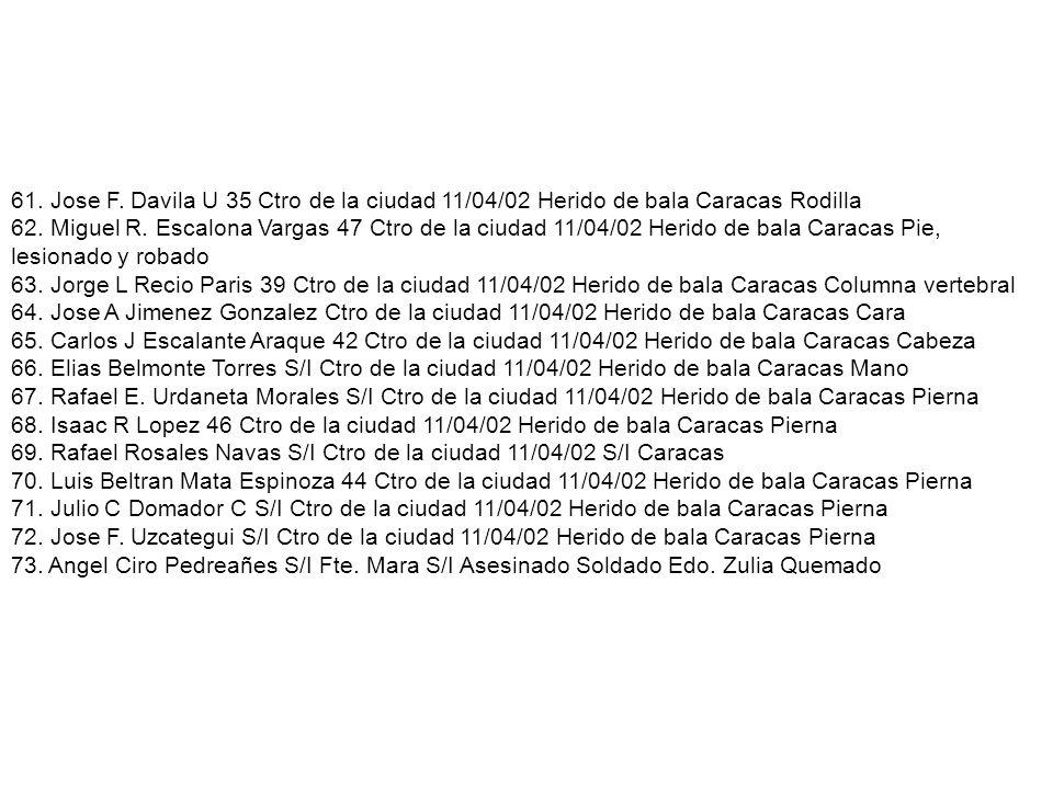 61. Jose F. Davila U 35 Ctro de la ciudad 11/04/02 Herido de bala Caracas Rodilla 62.