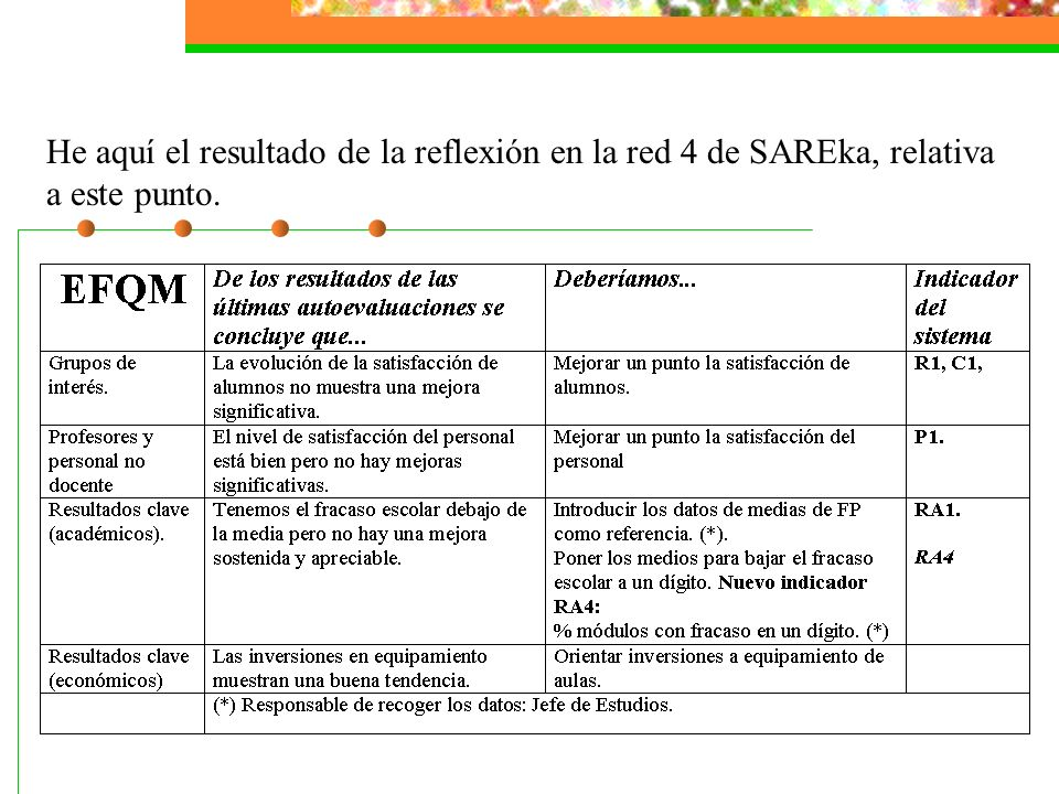 He aquí el resultado de la reflexión en la red 4 de SAREka, relativa a este punto.