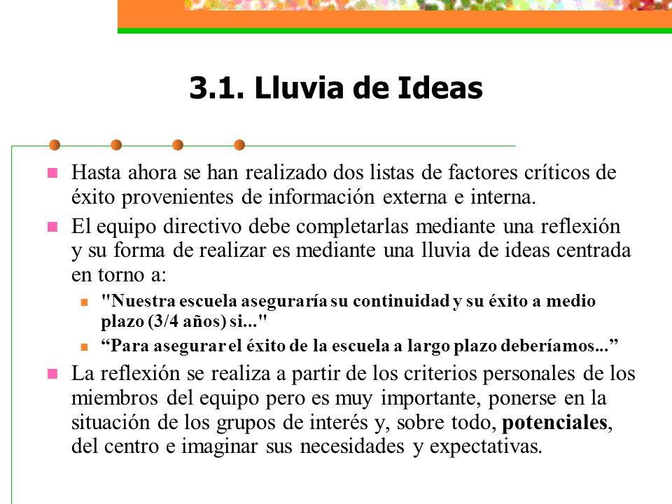 3.1. Lluvia de Ideas Hasta ahora se han realizado dos listas de factores críticos de éxito provenientes de información externa e interna.