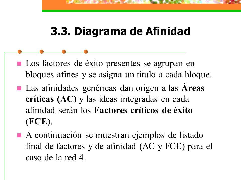 3.3. Diagrama de AfinidadLos factores de éxito presentes se agrupan en bloques afines y se asigna un título a cada bloque.