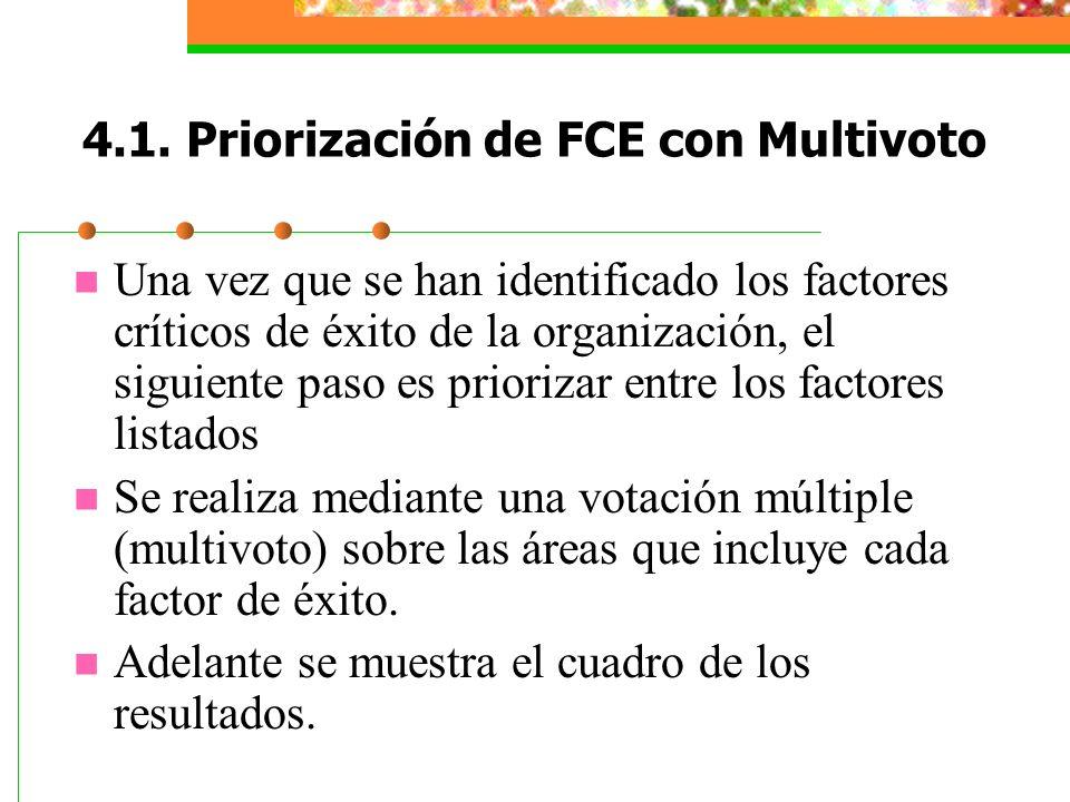 4.1. Priorización de FCE con Multivoto