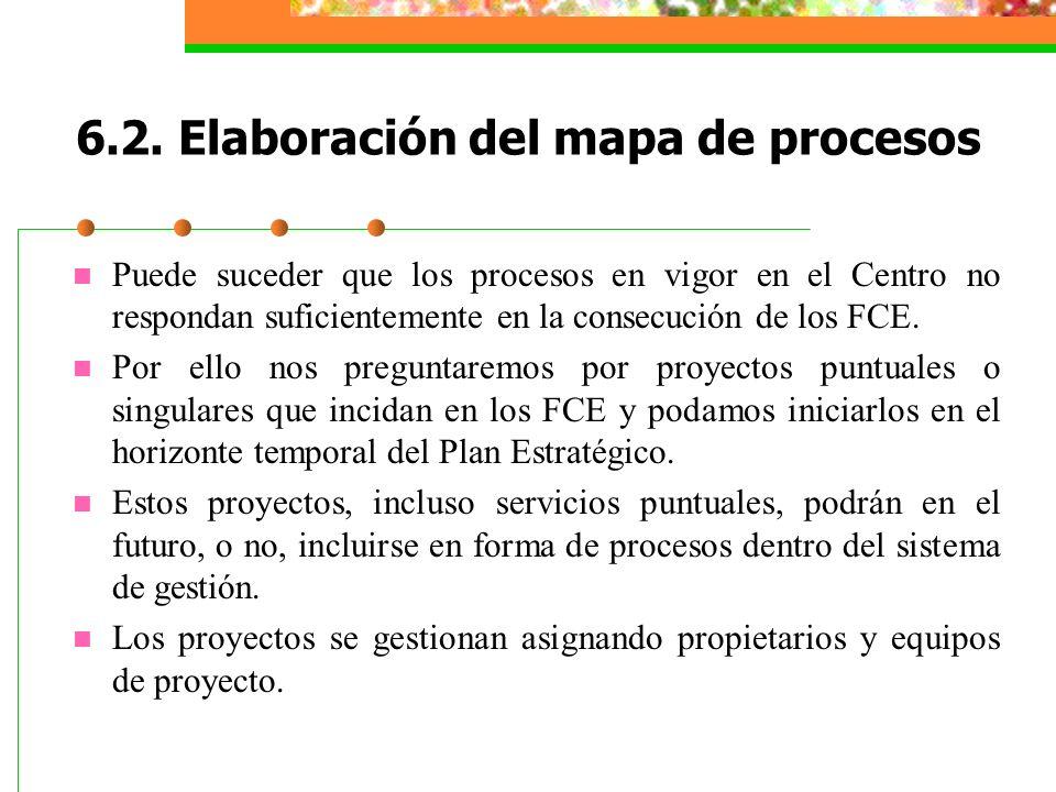 6.2. Elaboración del mapa de procesos