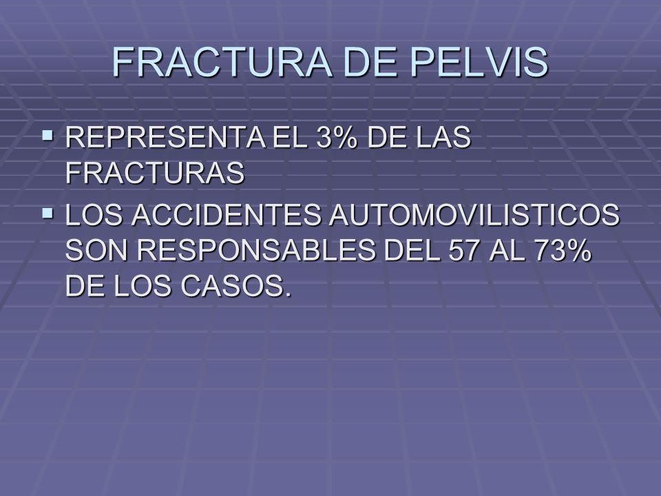 FRACTURA DE PELVIS REPRESENTA EL 3% DE LAS FRACTURAS